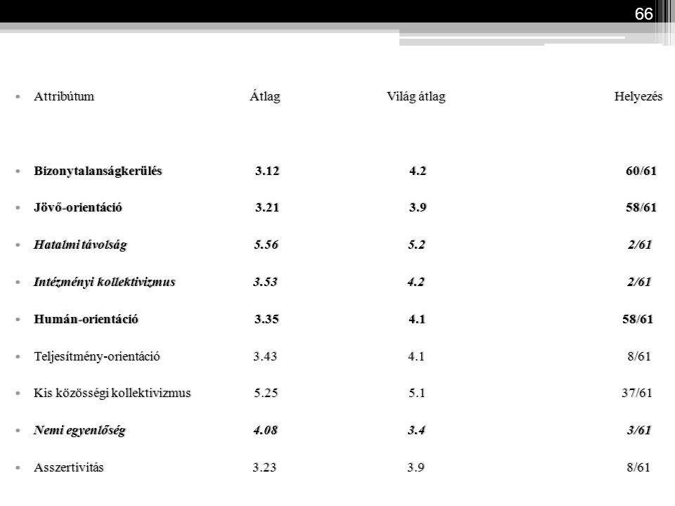 66 Attribútum Átlag Világ átlag Helyezés Attribútum Átlag Világ átlag Helyezés Bizonytalanságkerülés 3.12 4.2 60/61 Bizonytalanságkerülés 3.12 4.2 60/