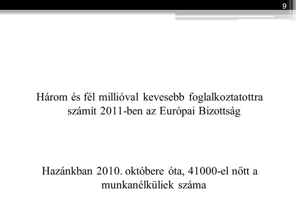 Három és fél millióval kevesebb foglalkoztatottra számít 2011-ben az Európai Bizottság Hazánkban 2010. októbere óta, 41000-el nőtt a munkanélküliek sz
