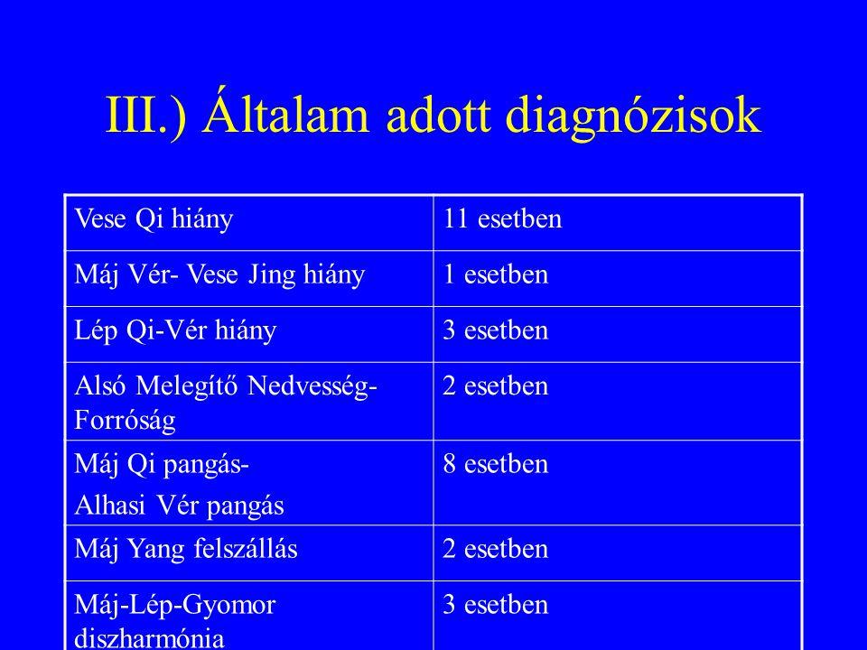 III.) Általam adott diagnózisok Vese Qi hiány11 esetben Máj Vér- Vese Jing hiány1 esetben Lép Qi-Vér hiány3 esetben Alsó Melegítő Nedvesség- Forróság
