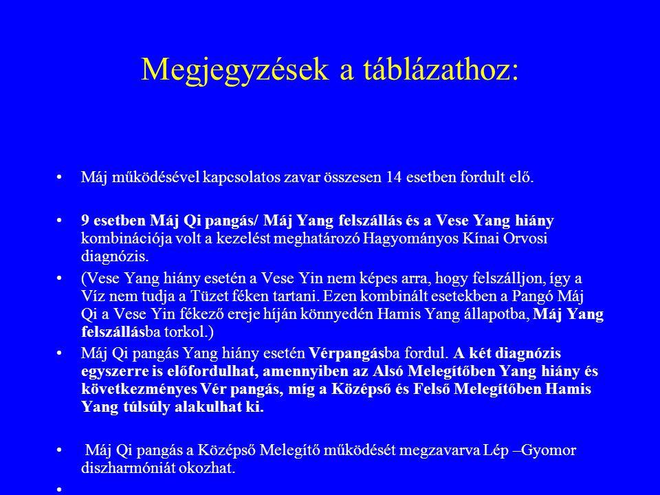 Megjegyzések a táblázathoz: Máj működésével kapcsolatos zavar összesen 14 esetben fordult elő. 9 esetben Máj Qi pangás/ Máj Yang felszállás és a Vese