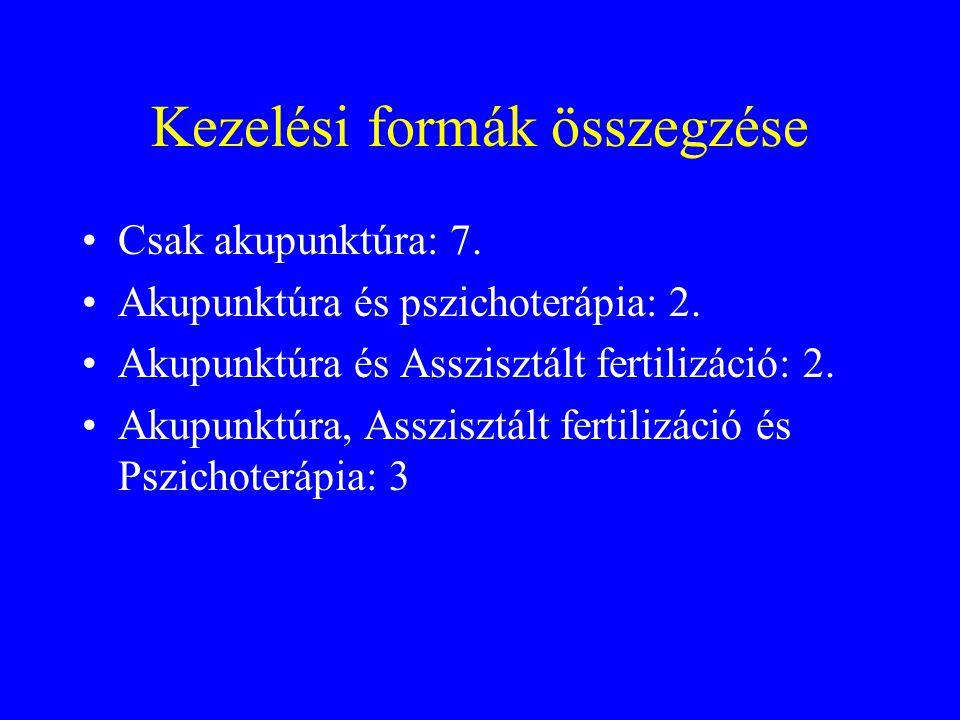 Kezelési formák összegzése Csak akupunktúra: 7. Akupunktúra és pszichoterápia: 2. Akupunktúra és Asszisztált fertilizáció: 2. Akupunktúra, Asszisztált