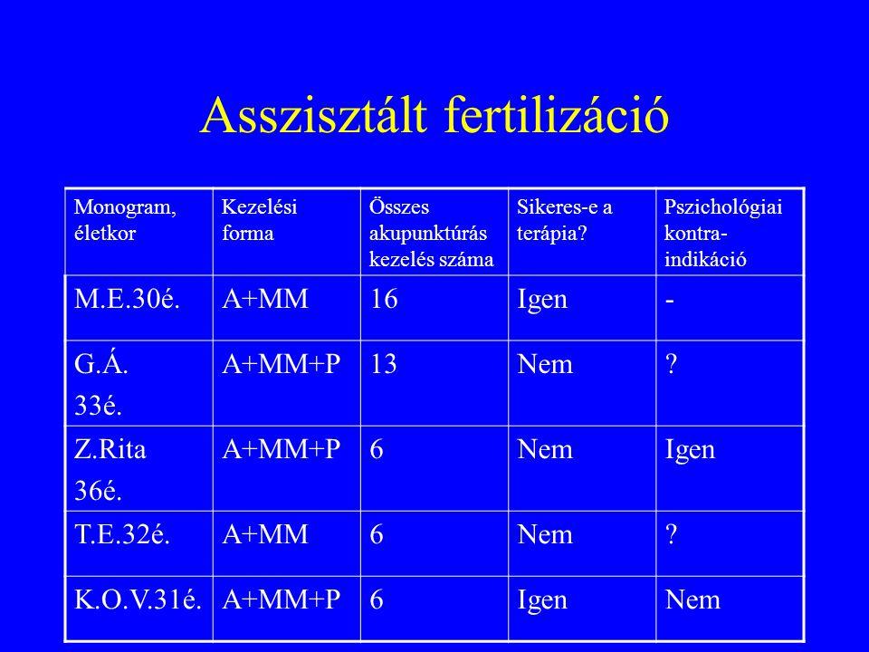 Asszisztált fertilizáció Monogram, életkor Kezelési forma Összes akupunktúrás kezelés száma Sikeres-e a terápia? Pszichológiai kontra- indikáció M.E.3