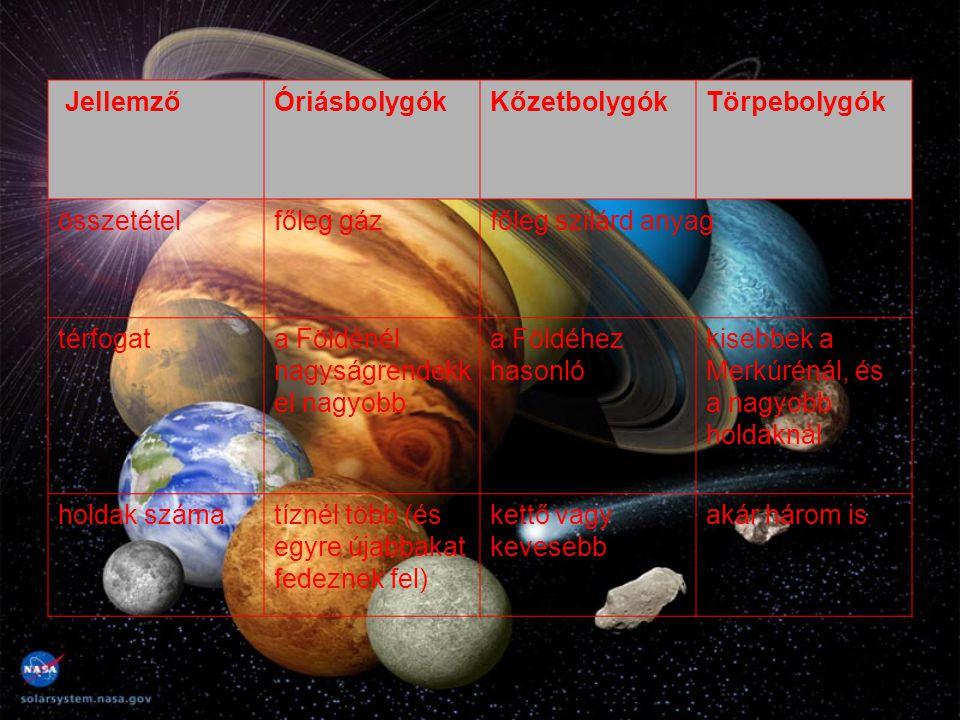 JellemzőÓriásbolygókKőzetbolygókTörpebolygók összetételfőleg gázfőleg szilárd anyag térfogata Földénél nagyságrendekk el nagyobb a Földéhez hasonló ki