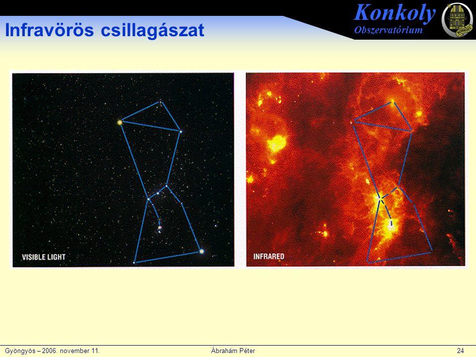 Gyöngyös – 2006. november 11. Ábrahám Péter 24 Konkoly Obszervatórium Infravörös csillagászat