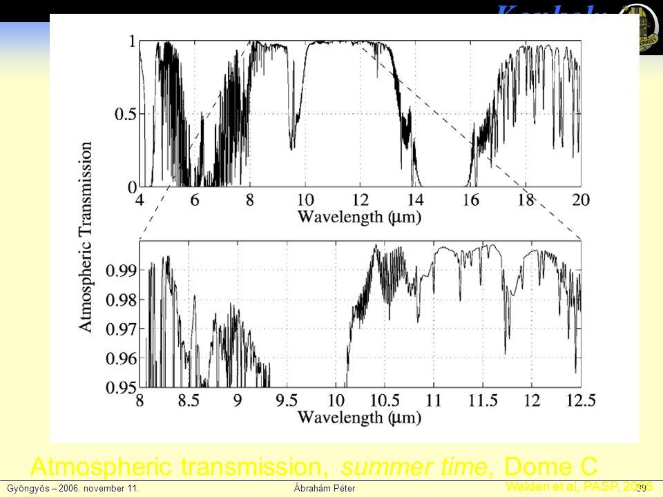 Gyöngyös – 2006. november 11. Ábrahám Péter 39 Konkoly Obszervatórium Atmospheric transmission, summer time, Dome C Walden et al, PASP, 2005