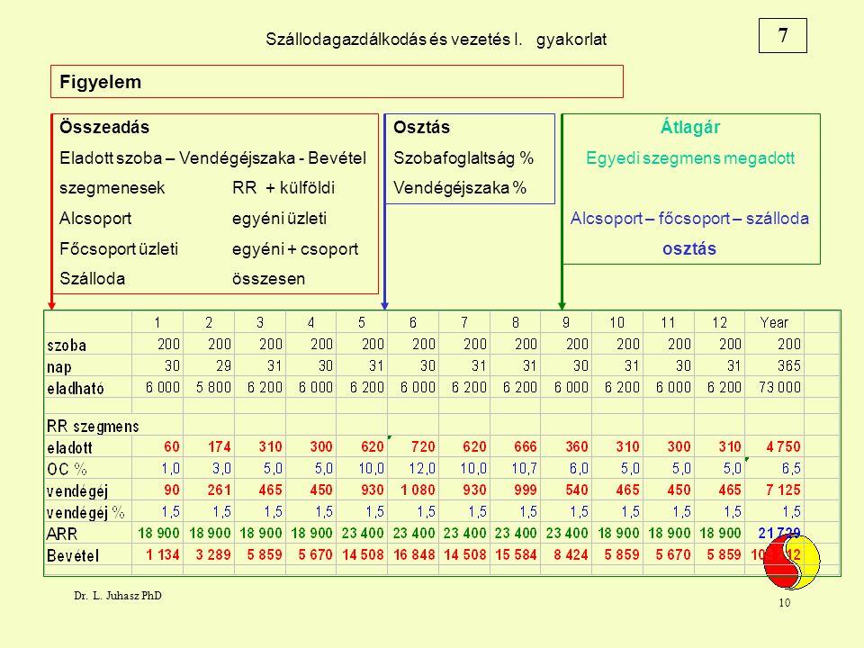 Dr. L. Juhasz PhD 10 Szállodagazdálkodás és vezetés I.