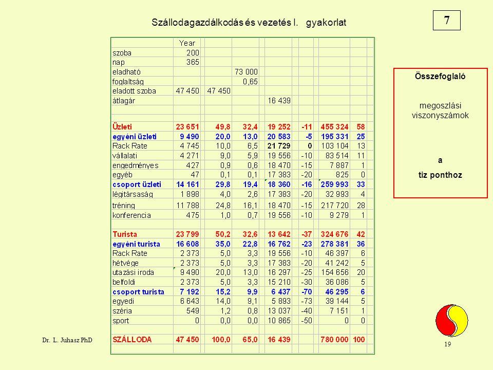 Dr. L. Juhasz PhD 19 Szállodagazdálkodás és vezetés I.