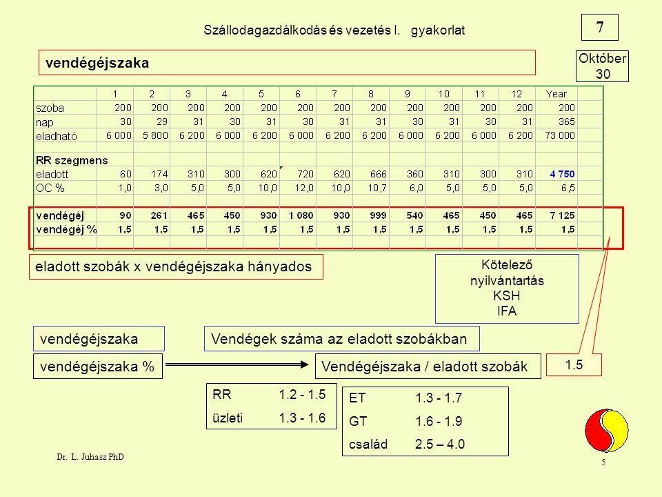 Dr.L. Juhasz PhD 16 Szállodagazdálkodás és vezetés I.
