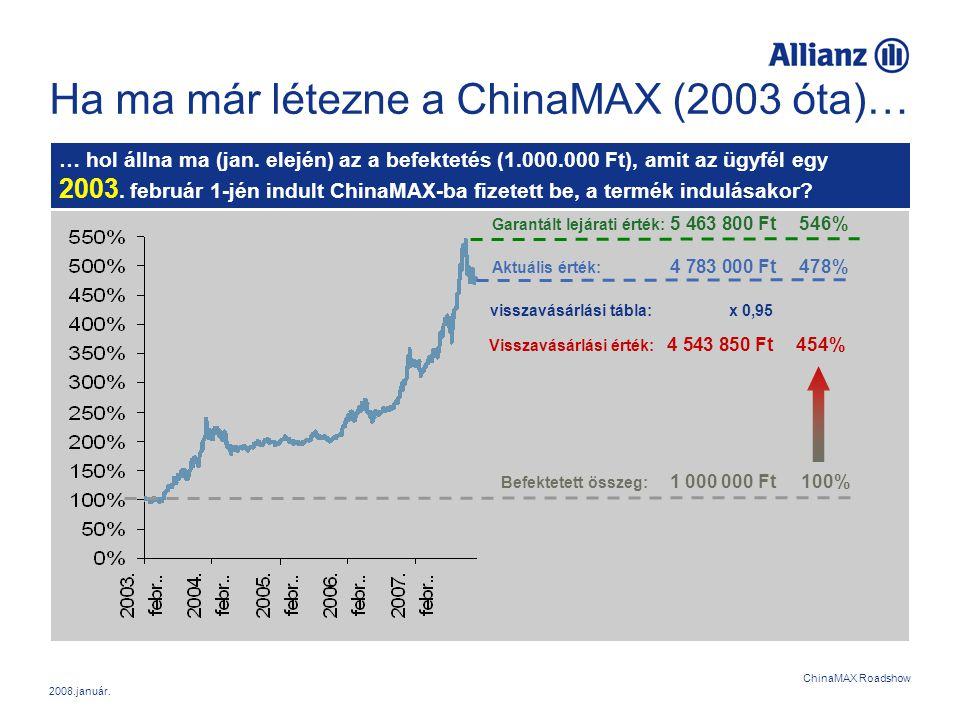 2008.január. ChinaMAX Roadshow Ha ma már létezne a ChinaMAX (2003 óta)… … hol állna ma (jan. elején) az a befektetés (1.000.000 Ft), amit az ügyfél eg