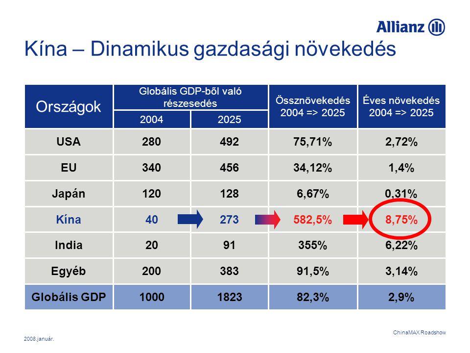 2008.január. ChinaMAX Roadshow Kína – Dinamikus gazdasági növekedés Országok USA EU Japán Kína India Egyéb 75,71% 34,12% 6,67% 582,5% 355% 91,5% Összn