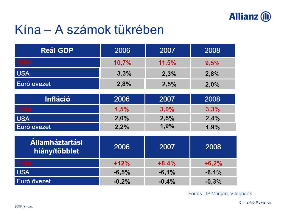 2008.január. ChinaMAX Roadshow Kína – A számok tükrében 200620072008Reál GDP KÍNA USA Euró övezet 10,7%11,5% 9,5% 3,3% 2,3%2,8% 2,5% 2,0% Infláció KÍN