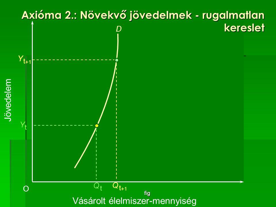 fig Vásárolt élelmiszer-mennyiség O YtYt D Q tQ t Jövedelem Y t +1 Q t +1 Axióma 2.: Növekvő jövedelmek - rugalmatlan kereslet