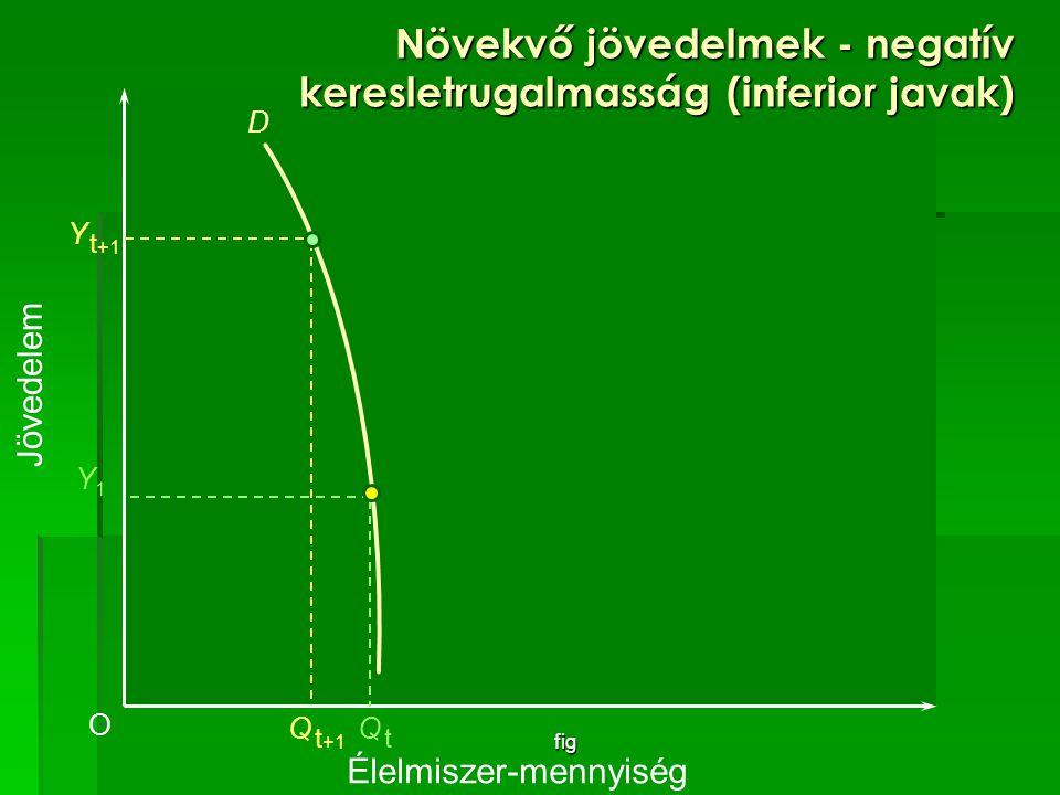 fig Növekvő jövedelmek - negatív keresletrugalmasság (inferior javak) Élelmiszer-mennyiség O Y1Y1 D Q tQ t Jövedelem Y t +1 Q t +1