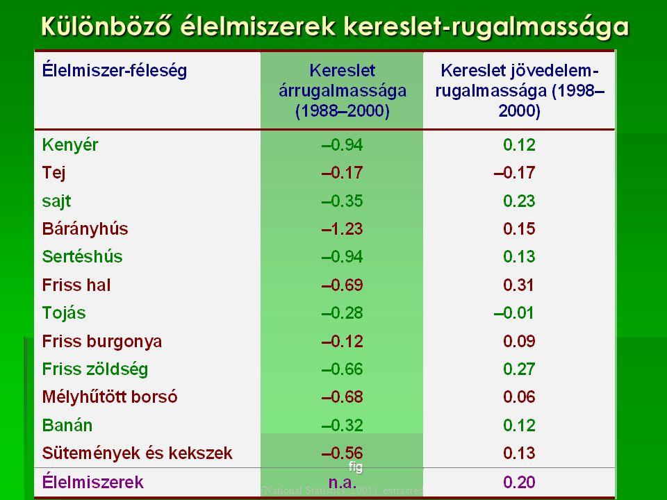 fig Source: National Food Survey 2000 (National Statistics, 2001), extracted from Tables 6.1, 6.3, 6.4 and 6.5 Különböző élelmiszerek kereslet-rugalma