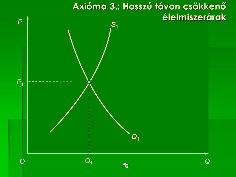 fig P QO P1P1 D1D1 S1S1 Q1Q1 Axióma 3.: Hosszú távon csökkenő élelmiszerárak
