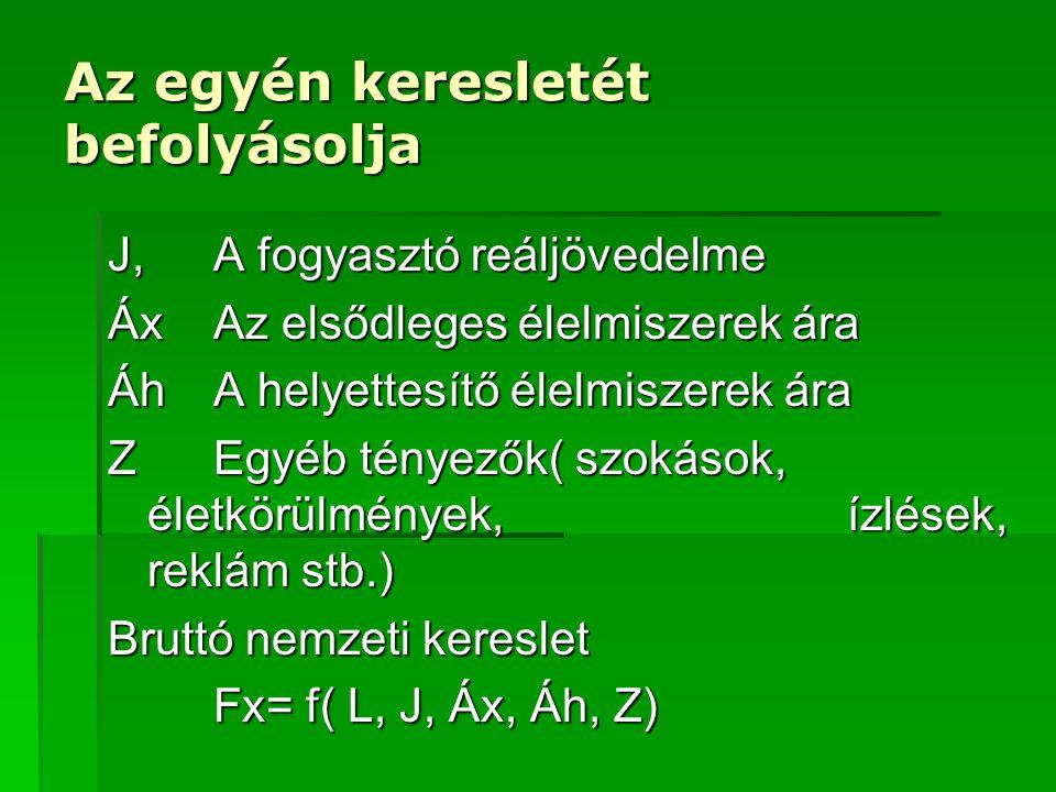 fig P QO P1P1 D Sa1Sa1 Axióma 1.: élelmiszerek iránti kereslet rugalmatlan