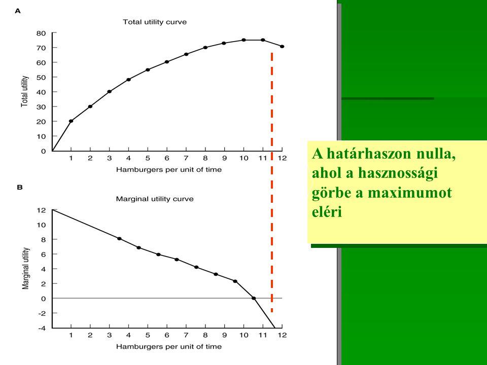 A határhaszon nulla, ahol a hasznossági görbe a maximumot eléri A határhaszon nulla, ahol a hasznossági görbe a maximumot eléri