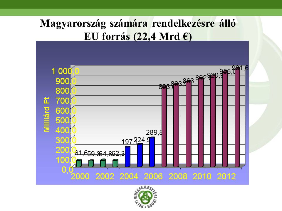 Magyarország számára rendelkezésre álló EU forrás (22,4 Mrd €)