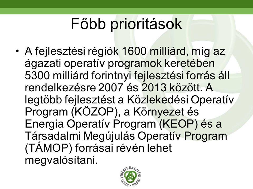 Főbb prioritások A fejlesztési régiók 1600 milliárd, míg az ágazati operatív programok keretében 5300 milliárd forintnyi fejlesztési forrás áll rendelkezésre 2007 és 2013 között.
