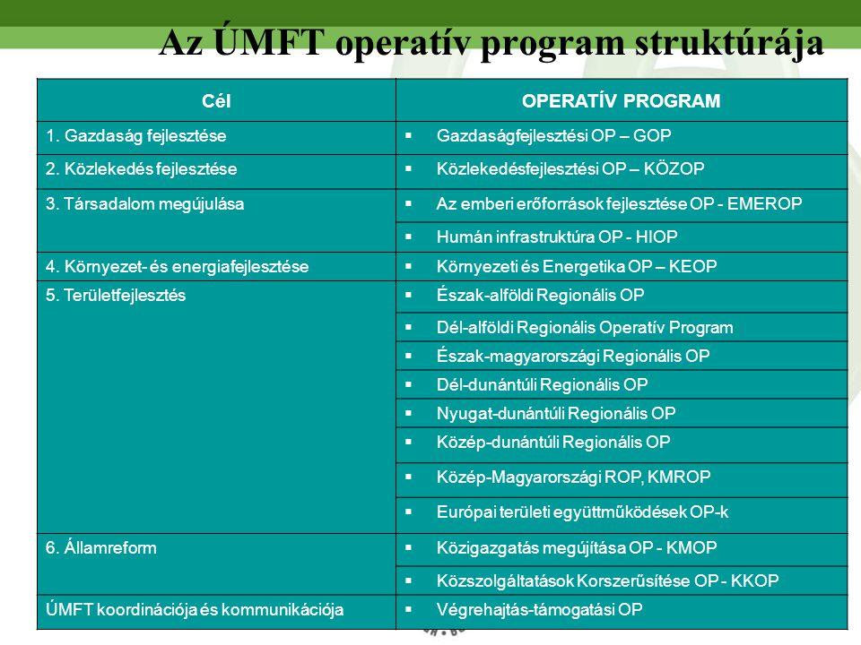 Az ÚMFT operatív program struktúrája CélOPERATÍV PROGRAM 1.