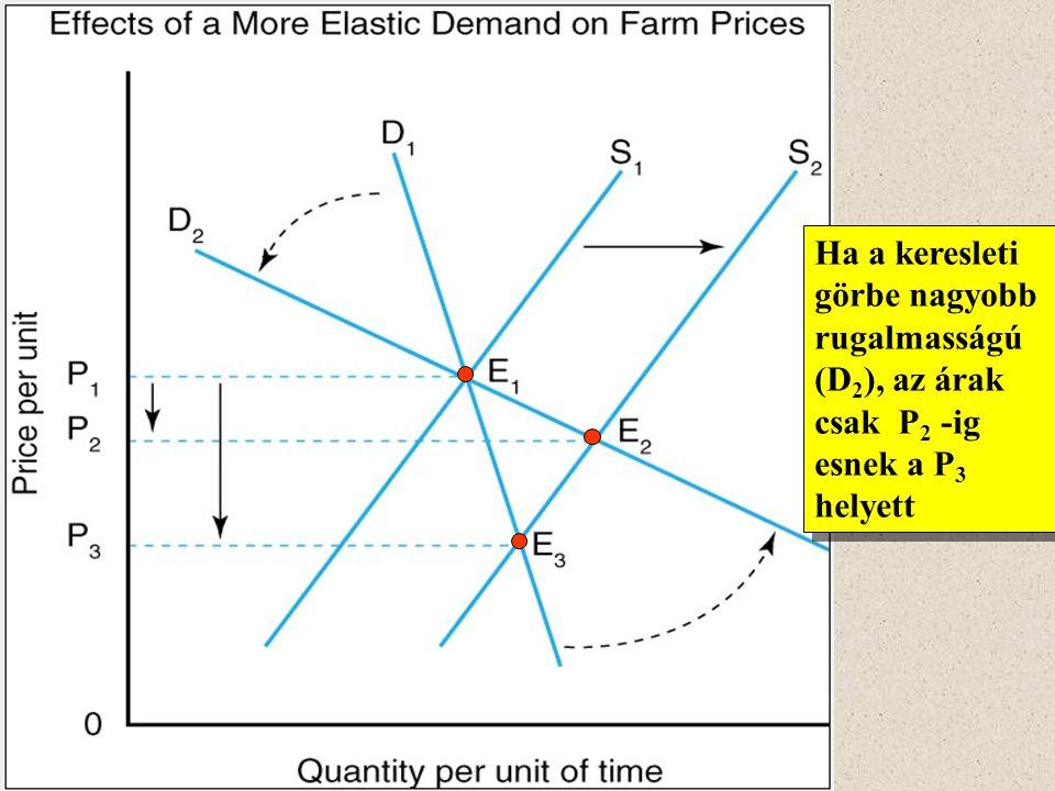 Ha a keresleti görbe nagyobb rugalmasságú (D 2 ), az árak csak P 2 -ig esnek a P 3 helyett