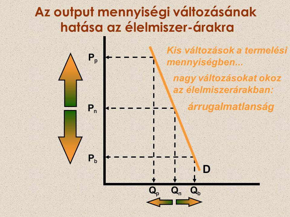 Az output mennyiségi változásának hatása az élelmiszer-árakra Kis változások a termelési mennyiségben... PpPp PnPn PbPb QpQp QnQn QbQb D nagy változás