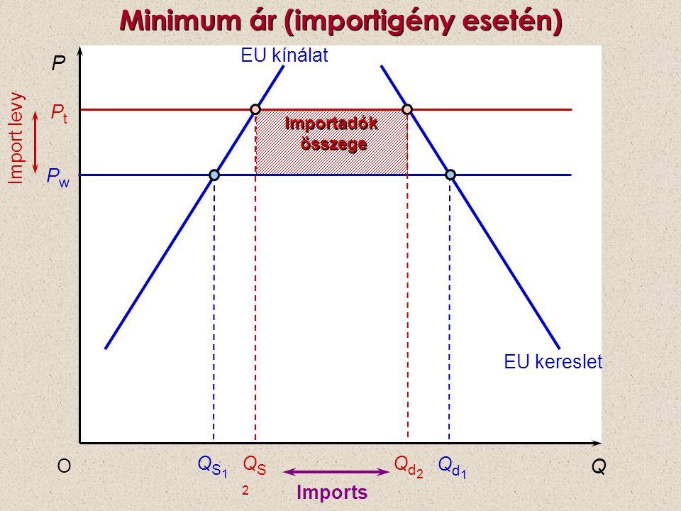 Importadók összege Importadók összege P Q O QS2QS2 PwPw PtPt EU kínálat QS1QS1 Qd1Qd1 EU kereslet Import levy Minimum ár (importigény esetén) Imports