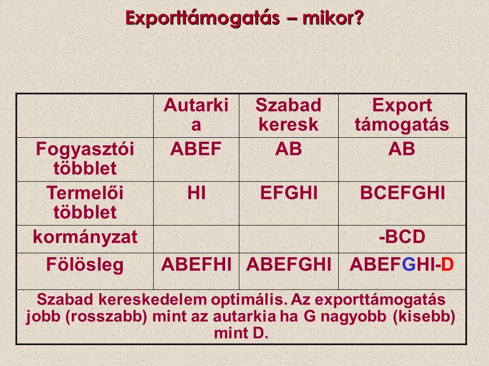 Exporttámogatás – mikor? Autarki a Szabad keresk Export támogatás Fogyasztói többlet ABEFAB Termelői többlet HIEFGHIBCEFGHI kormányzat-BCD FölöslegABE