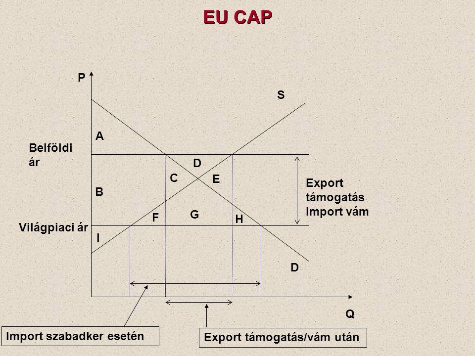 Q P D S Export támogatás Import vám Világpiaci ár Belföldi ár Import szabadker esetén Export támogatás/vám után A B C D E F G H I EU CAP