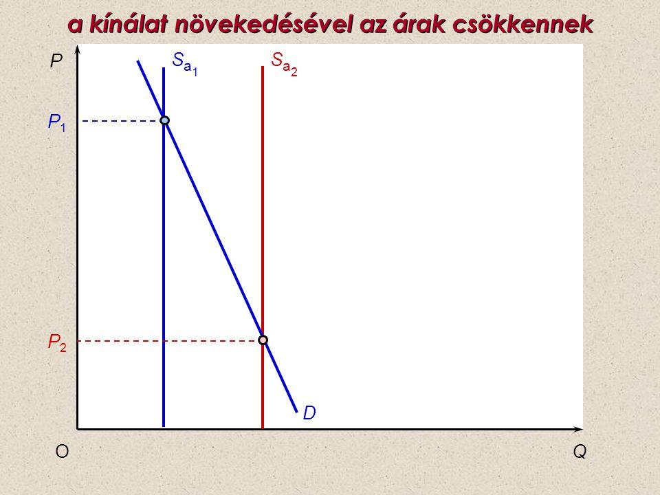 P QO P1P1 P2P2 D Sa1Sa1 Sa2Sa2 a kínálat növekedésével az árak csökkennek