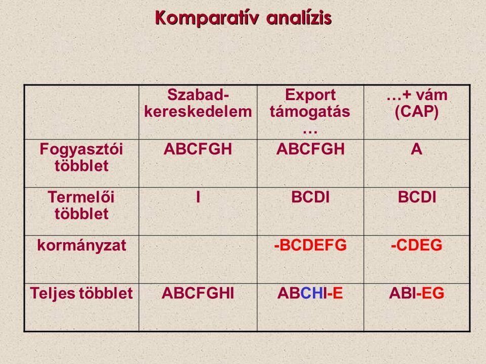 Komparatív analízis Szabad- kereskedelem Export támogatás … …+ vám (CAP) Fogyasztói többlet ABCFGH A Termelői többlet IBCDI kormányzat-BCDEFG-CDEG Tel