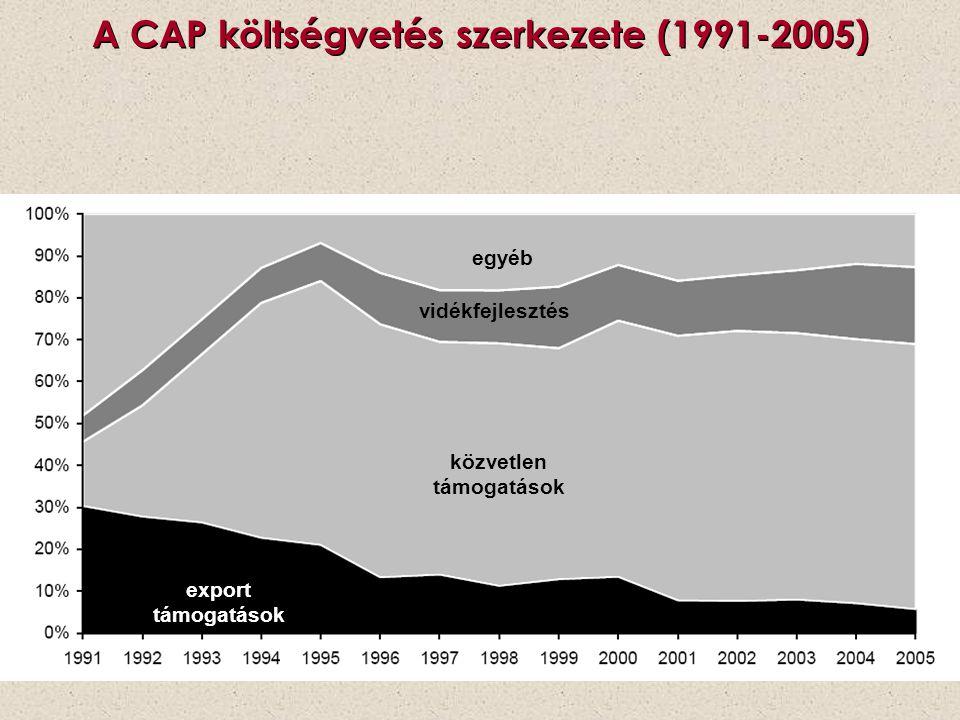 A CAP költségvetés szerkezete (1991-2005) egyéb közvetlen támogatások vidékfejlesztés export támogatások