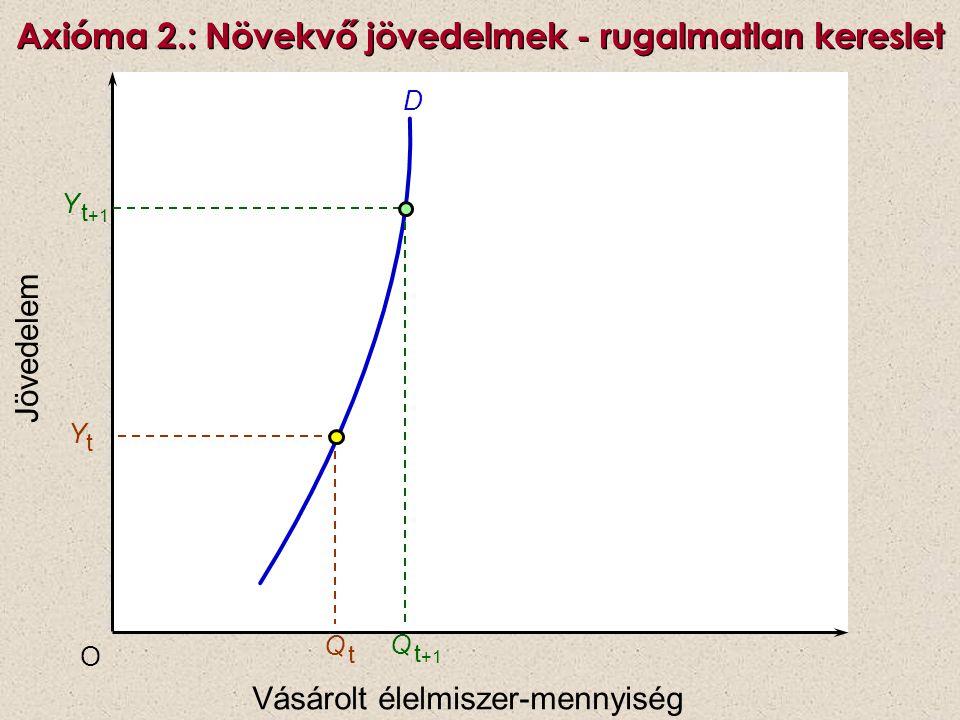 Növekvő jövedelmek - negatív keresletrugalmasság (inferior javak) Élelmiszer-mennyiség O Y1Y1 D Q tQ t Jövedelem Y t +1 Q t +1