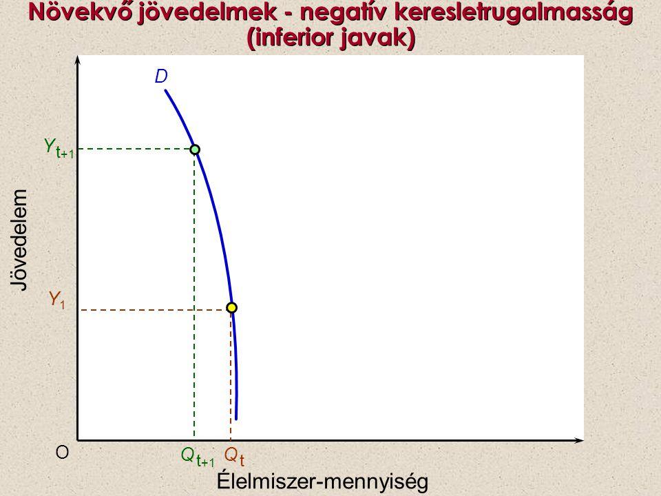 P Q O PePe S D Az adófizetők költségei magasan meghatározott ár esetén
