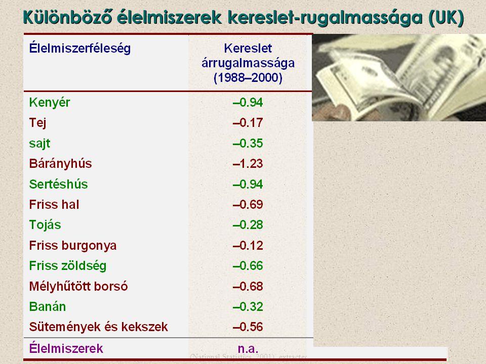 Támogatások hatása az élelmiszerekre (amelyekből az ország önellátó) P Q O D QeQe PePe S