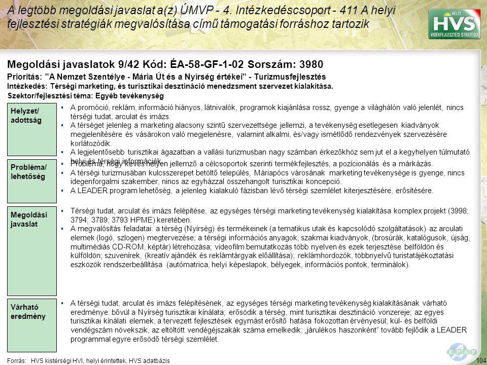 104 Forrás:HVS kistérségi HVI, helyi érintettek, HVS adatbázis Megoldási javaslatok 9/42 Kód: ÉA-58-GF-1-02 Sorszám: 3980 A legtöbb megoldási javaslat a(z) ÚMVP - 4.