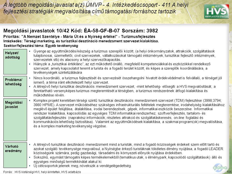 106 Forrás:HVS kistérségi HVI, helyi érintettek, HVS adatbázis Megoldási javaslatok 10/42 Kód: ÉA-58-GF-B-07 Sorszám: 3982 A legtöbb megoldási javaslat a(z) ÚMVP - 4.
