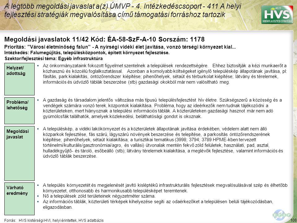 108 Forrás:HVS kistérségi HVI, helyi érintettek, HVS adatbázis Megoldási javaslatok 11/42 Kód: ÉA-58-SzF-A-10 Sorszám: 1178 A legtöbb megoldási javaslat a(z) ÚMVP - 4.