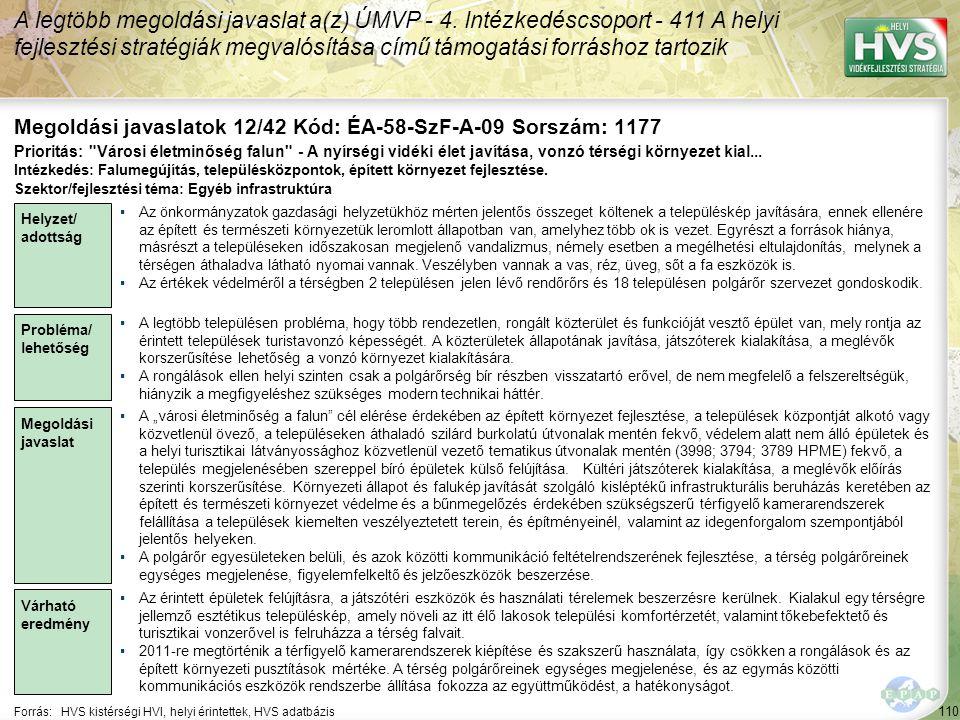110 Forrás:HVS kistérségi HVI, helyi érintettek, HVS adatbázis Megoldási javaslatok 12/42 Kód: ÉA-58-SzF-A-09 Sorszám: 1177 A legtöbb megoldási javaslat a(z) ÚMVP - 4.