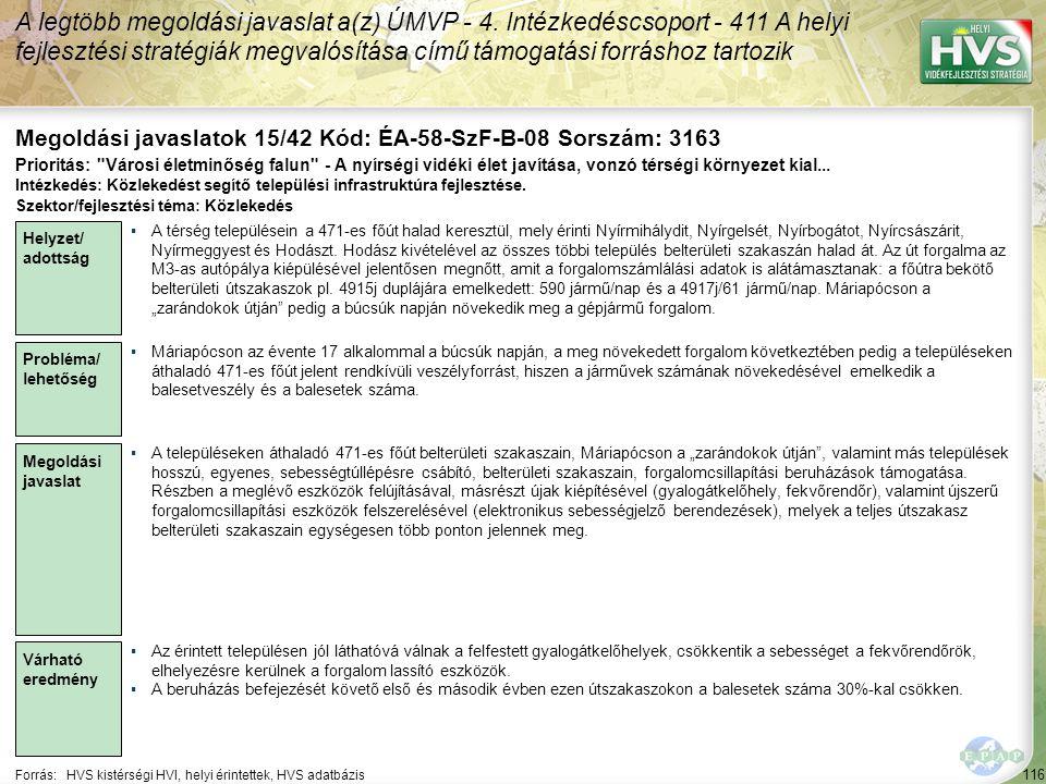 116 Forrás:HVS kistérségi HVI, helyi érintettek, HVS adatbázis Megoldási javaslatok 15/42 Kód: ÉA-58-SzF-B-08 Sorszám: 3163 A legtöbb megoldási javaslat a(z) ÚMVP - 4.