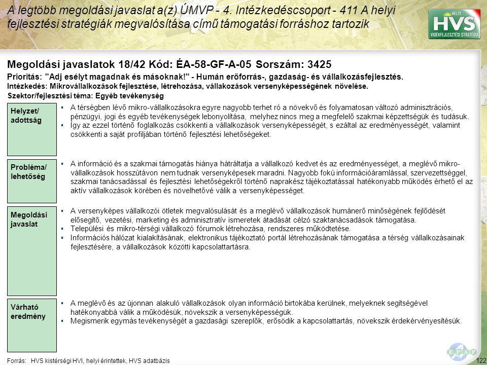 122 Forrás:HVS kistérségi HVI, helyi érintettek, HVS adatbázis Megoldási javaslatok 18/42 Kód: ÉA-58-GF-A-05 Sorszám: 3425 A legtöbb megoldási javaslat a(z) ÚMVP - 4.