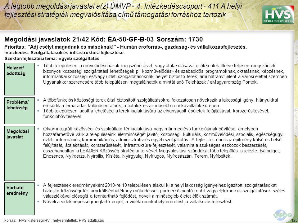 128 Forrás:HVS kistérségi HVI, helyi érintettek, HVS adatbázis Megoldási javaslatok 21/42 Kód: ÉA-58-GF-B-03 Sorszám: 1730 A legtöbb megoldási javaslat a(z) ÚMVP - 4.