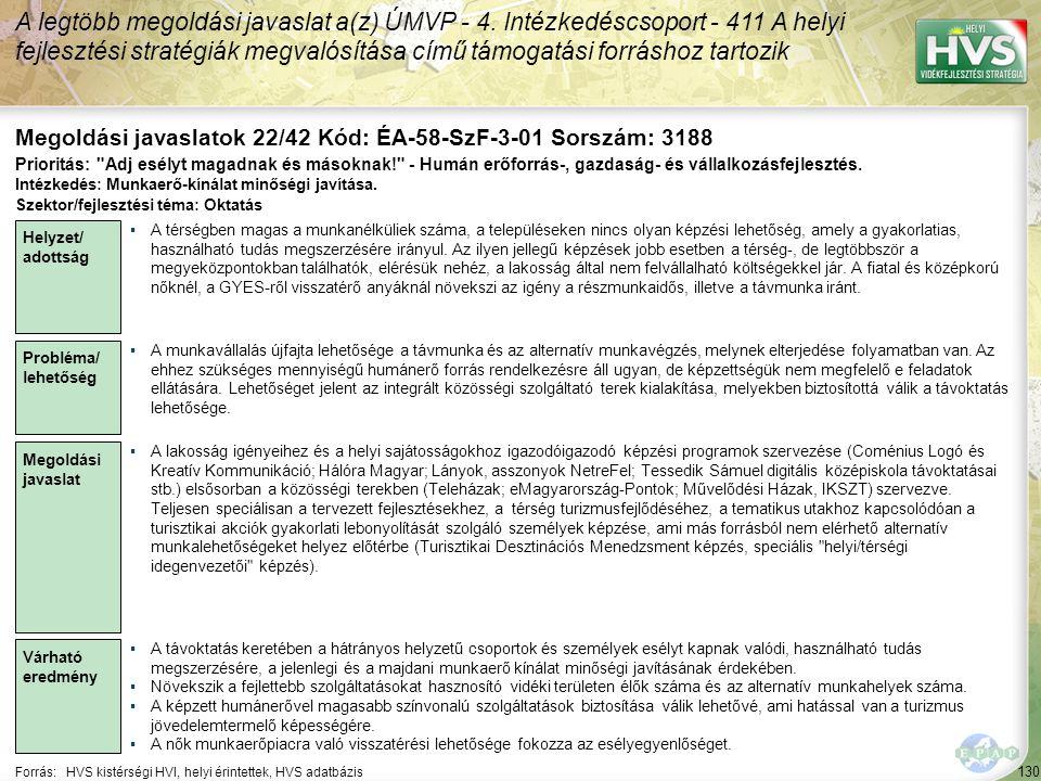130 Forrás:HVS kistérségi HVI, helyi érintettek, HVS adatbázis Megoldási javaslatok 22/42 Kód: ÉA-58-SzF-3-01 Sorszám: 3188 A legtöbb megoldási javaslat a(z) ÚMVP - 4.
