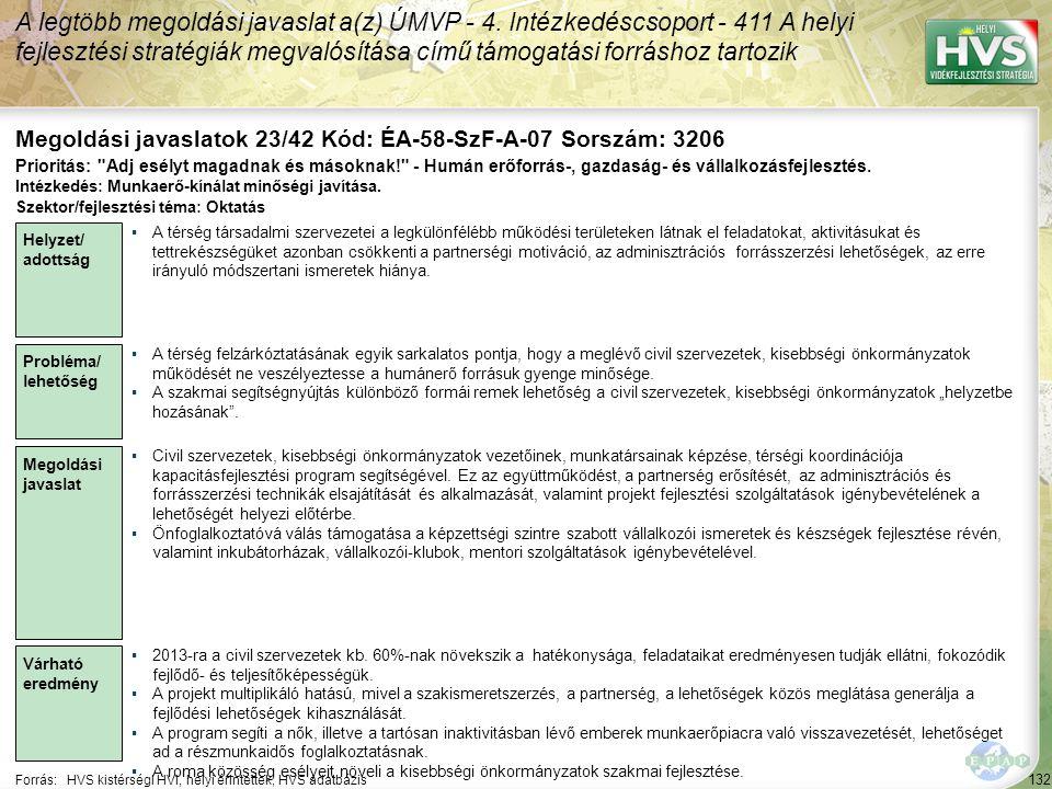 132 Forrás:HVS kistérségi HVI, helyi érintettek, HVS adatbázis Megoldási javaslatok 23/42 Kód: ÉA-58-SzF-A-07 Sorszám: 3206 A legtöbb megoldási javaslat a(z) ÚMVP - 4.