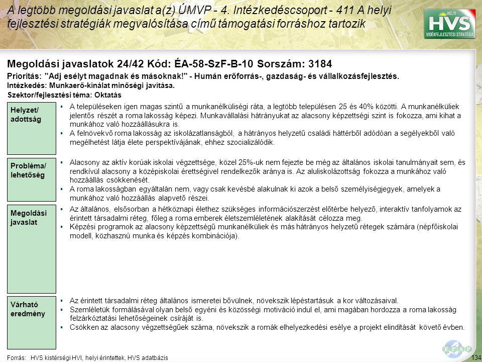 134 Forrás:HVS kistérségi HVI, helyi érintettek, HVS adatbázis Megoldási javaslatok 24/42 Kód: ÉA-58-SzF-B-10 Sorszám: 3184 A legtöbb megoldási javaslat a(z) ÚMVP - 4.