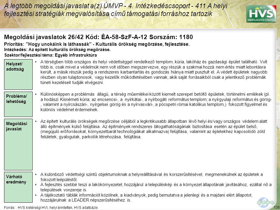138 Forrás:HVS kistérségi HVI, helyi érintettek, HVS adatbázis Megoldási javaslatok 26/42 Kód: ÉA-58-SzF-A-12 Sorszám: 1180 A legtöbb megoldási javaslat a(z) ÚMVP - 4.