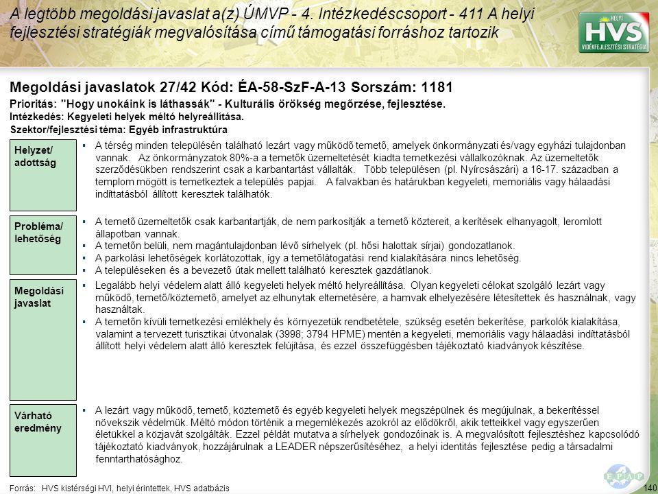 140 Forrás:HVS kistérségi HVI, helyi érintettek, HVS adatbázis Megoldási javaslatok 27/42 Kód: ÉA-58-SzF-A-13 Sorszám: 1181 A legtöbb megoldási javaslat a(z) ÚMVP - 4.