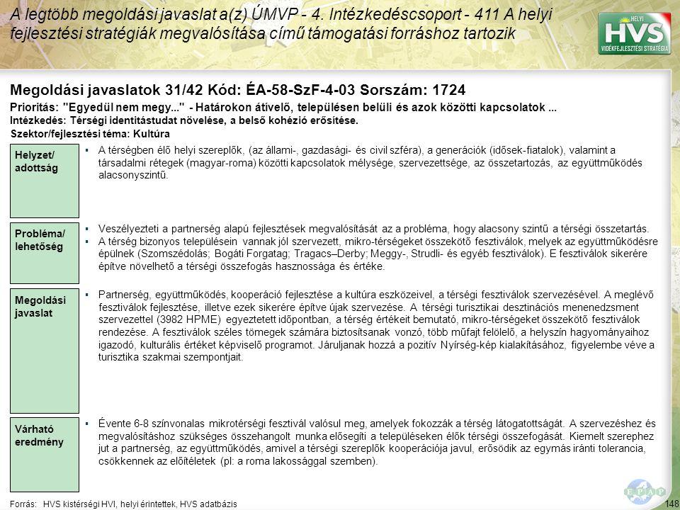 148 Forrás:HVS kistérségi HVI, helyi érintettek, HVS adatbázis Megoldási javaslatok 31/42 Kód: ÉA-58-SzF-4-03 Sorszám: 1724 A legtöbb megoldási javaslat a(z) ÚMVP - 4.