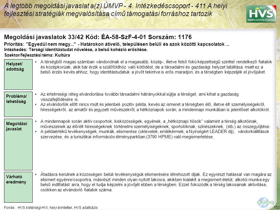 152 Forrás:HVS kistérségi HVI, helyi érintettek, HVS adatbázis Megoldási javaslatok 33/42 Kód: ÉA-58-SzF-4-01 Sorszám: 1176 A legtöbb megoldási javaslat a(z) ÚMVP - 4.