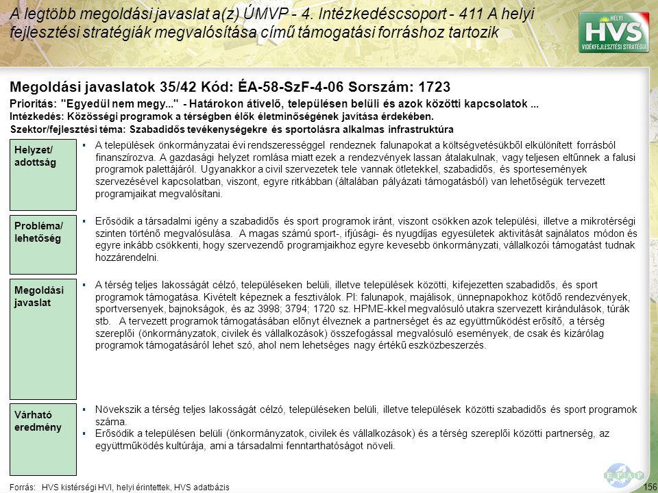 156 Forrás:HVS kistérségi HVI, helyi érintettek, HVS adatbázis Megoldási javaslatok 35/42 Kód: ÉA-58-SzF-4-06 Sorszám: 1723 A legtöbb megoldási javaslat a(z) ÚMVP - 4.